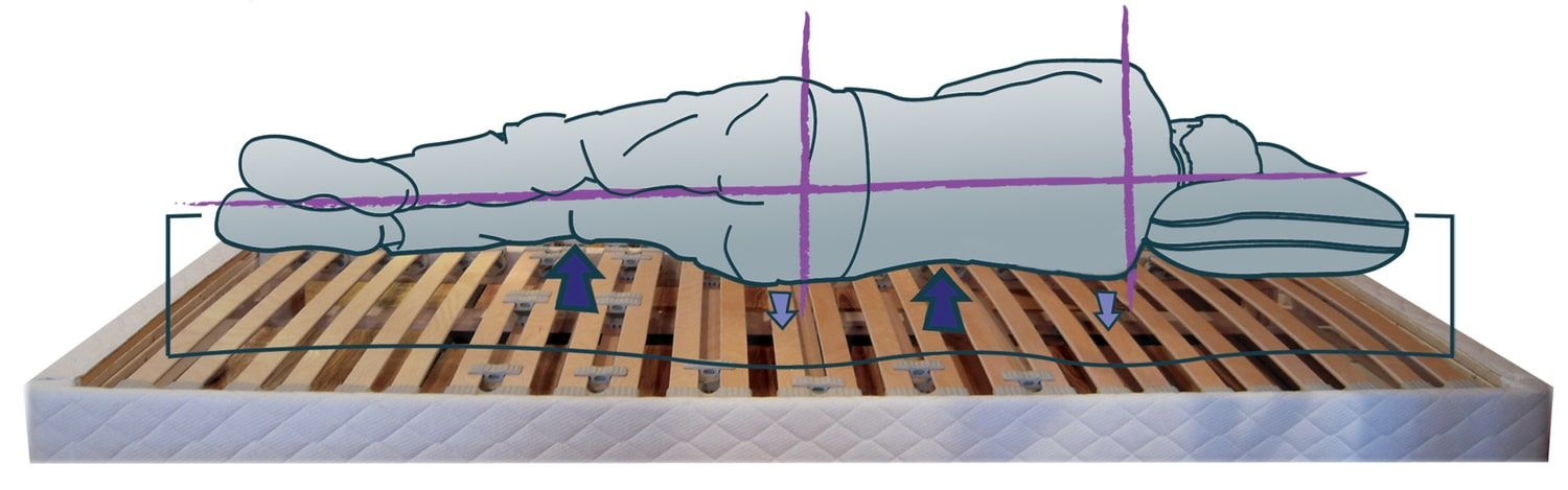 Illustration of a body laying on the SC41 Mattress
